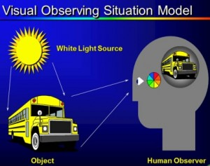 visual-observing-situation-model