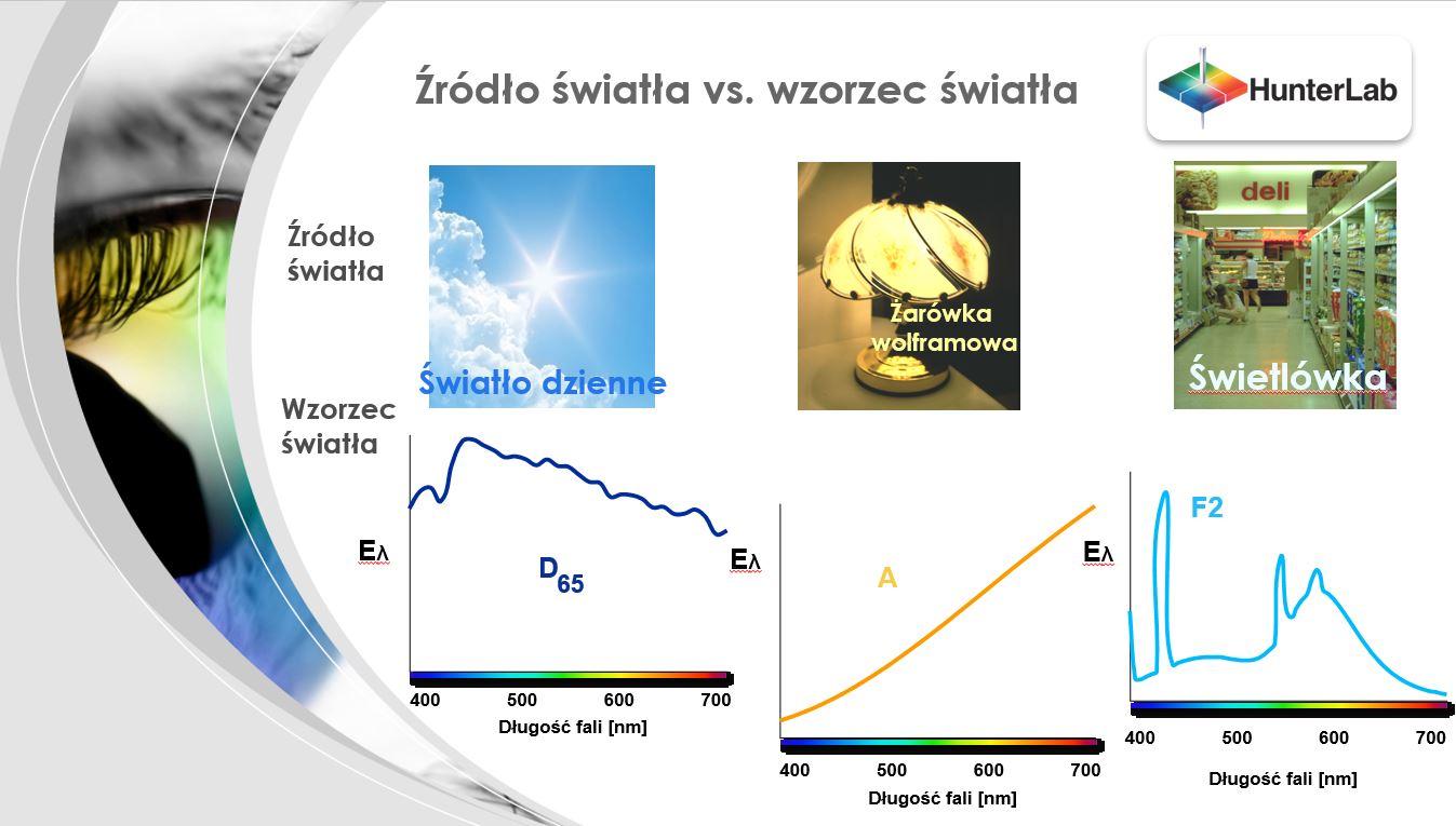 Spektrofotometry Do Pomiaru Barwy Z Różnymi źródłami światła